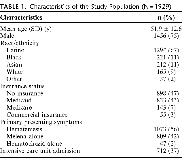 Causes of bleeding and outcomes in patients hospitalized with upper