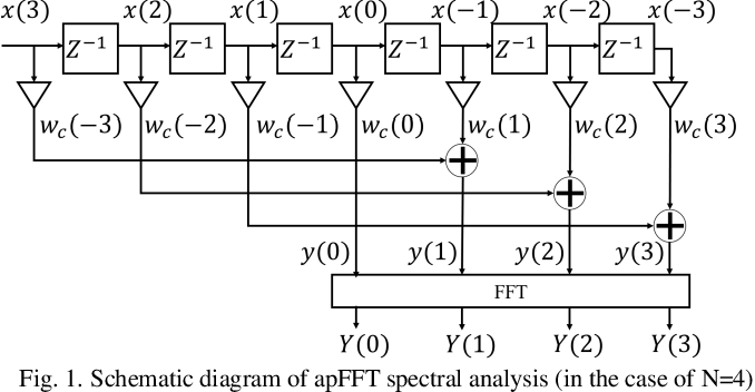Figure 1 for High Accuracy and Low Complexity Frequency Offset Estimation Based on All-Phase FFT for M-QAM Coherent Optical Systems
