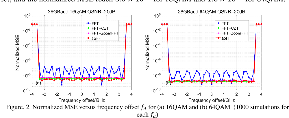 Figure 3 for High Accuracy and Low Complexity Frequency Offset Estimation Based on All-Phase FFT for M-QAM Coherent Optical Systems