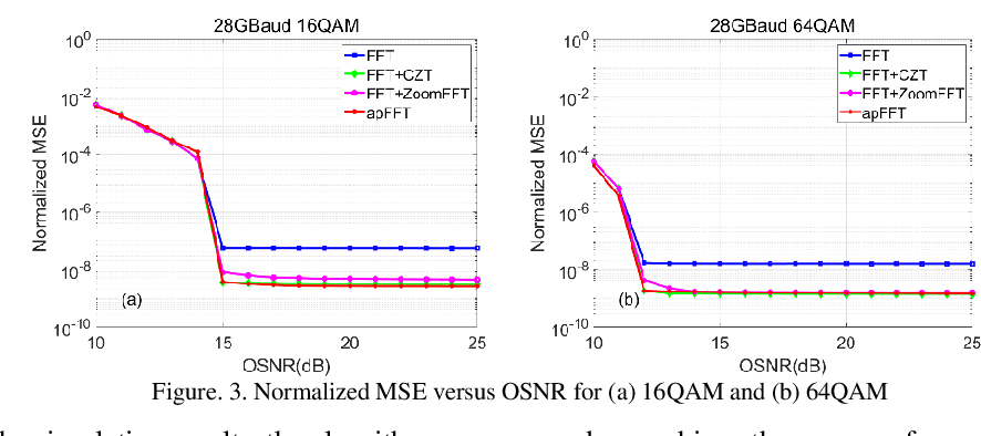 Figure 4 for High Accuracy and Low Complexity Frequency Offset Estimation Based on All-Phase FFT for M-QAM Coherent Optical Systems