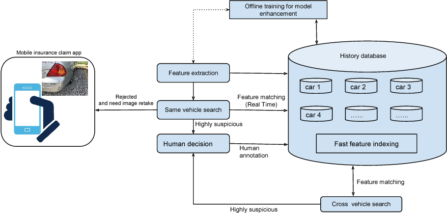 Figure 4 for An Anti-fraud System for Car Insurance Claim Based on Visual Evidence