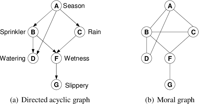 Figure 2 for AND/OR Multi-Valued Decision Diagrams (AOMDDs) for Graphical Models