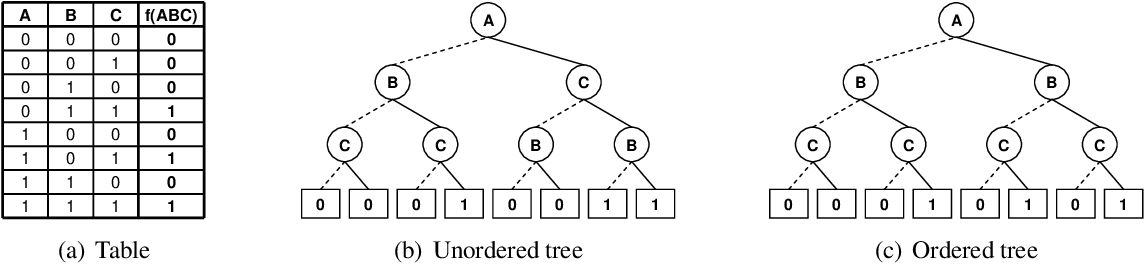 Figure 3 for AND/OR Multi-Valued Decision Diagrams (AOMDDs) for Graphical Models