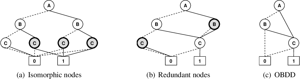 Figure 4 for AND/OR Multi-Valued Decision Diagrams (AOMDDs) for Graphical Models