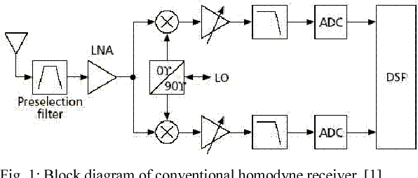 Figure 1 from Six-port demodulator in homodyne direct conversion