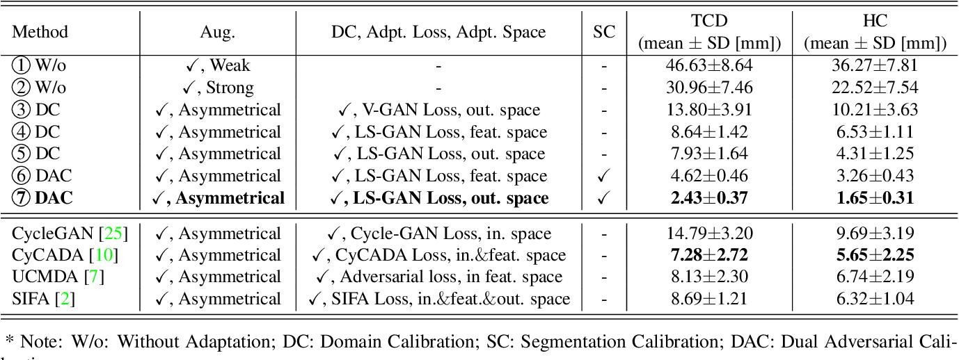 Figure 4 for A Dual Adversarial Calibration Framework for Automatic Fetal Brain Biometry