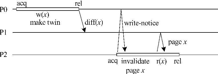 Figure 1. The HLRC protocol.