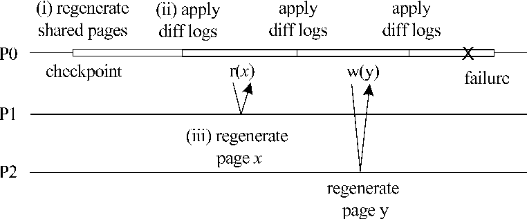 Figure 2. The use of diff logs during recovery.