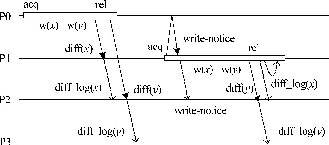 Figure 4. An example of extended remote logging.
