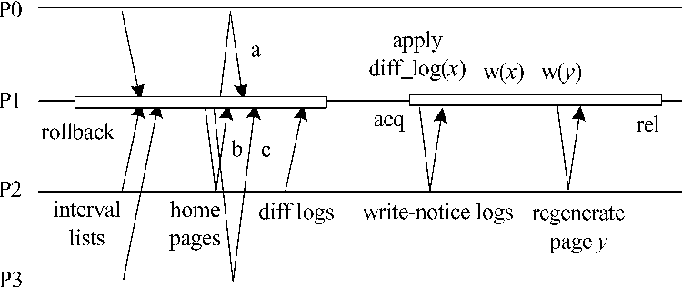 Figure 6. An example of recovery in P1.