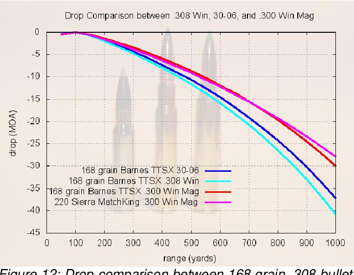 PDF] Ballistics of the 30-06 Rifle Cartridge - Semantic Scholar