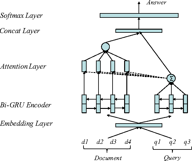 Figure 3 for Generating and Exploiting Large-scale Pseudo Training Data for Zero Pronoun Resolution