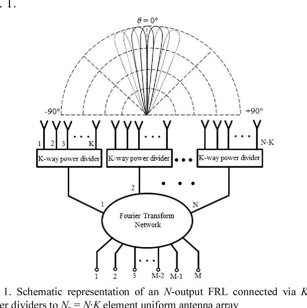 Analog Beamforming based on Fourier Rotman Lens for