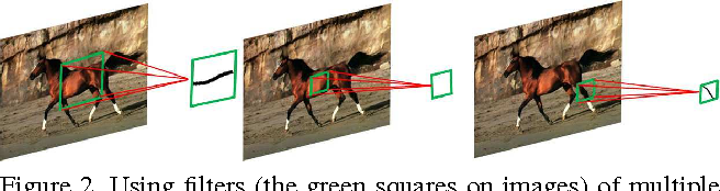 Figure 3 for Object Skeleton Extraction in Natural Images by Fusing Scale-associated Deep Side Outputs