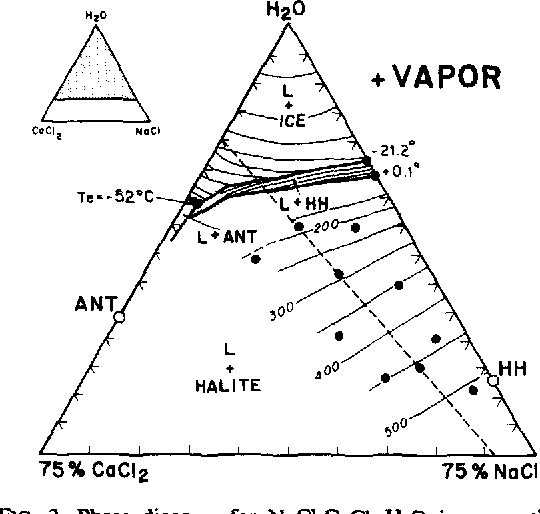 Figure 3 From Synthetic Fluid Inclusions Viii Vapor Saturated