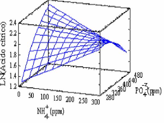 Produccion De Acido Citrico Por Aspergillus Niger Pdf
