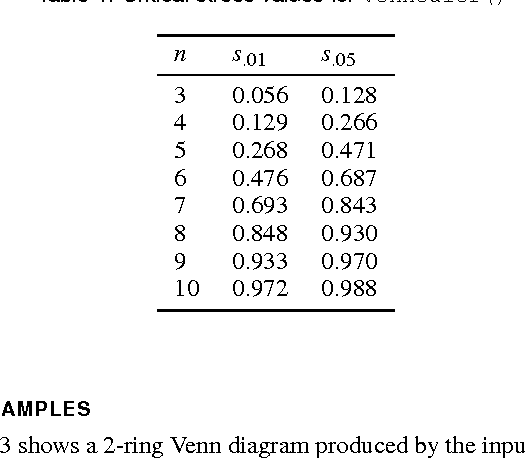 Table 1 From Exact And Approximate Area Proportional Circular Venn