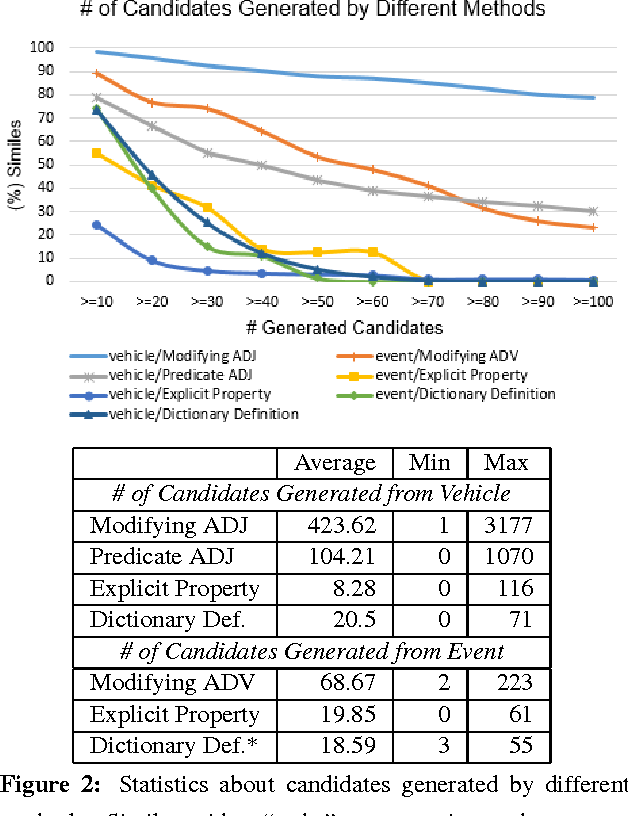 Figure 2 Statistics About Candidates Generated By Different Methods Similes With A To