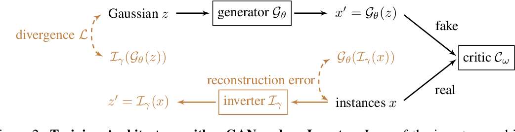 Figure 3 for Generating Natural Adversarial Examples