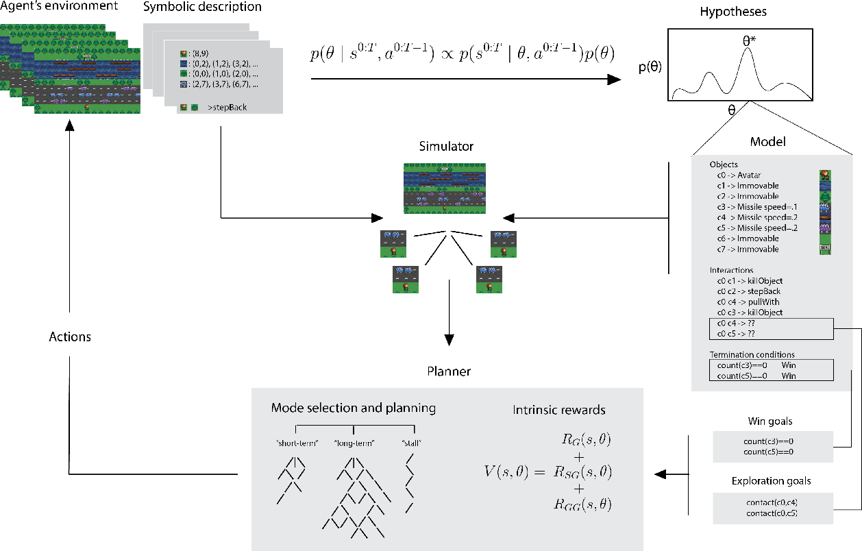 Figure 1 for Human-Level Reinforcement Learning through Theory-Based Modeling, Exploration, and Planning