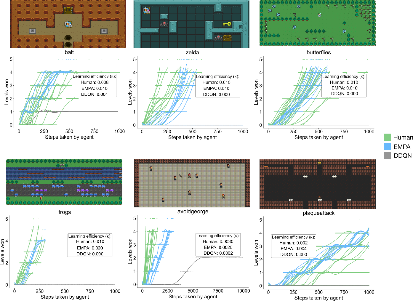 Figure 2 for Human-Level Reinforcement Learning through Theory-Based Modeling, Exploration, and Planning