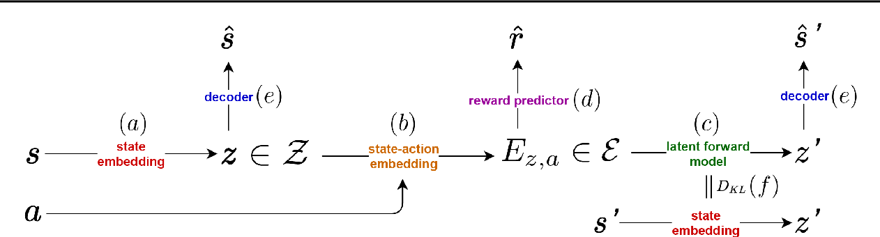 Figure 3 for GELATO: Geometrically Enriched Latent Model for Offline Reinforcement Learning