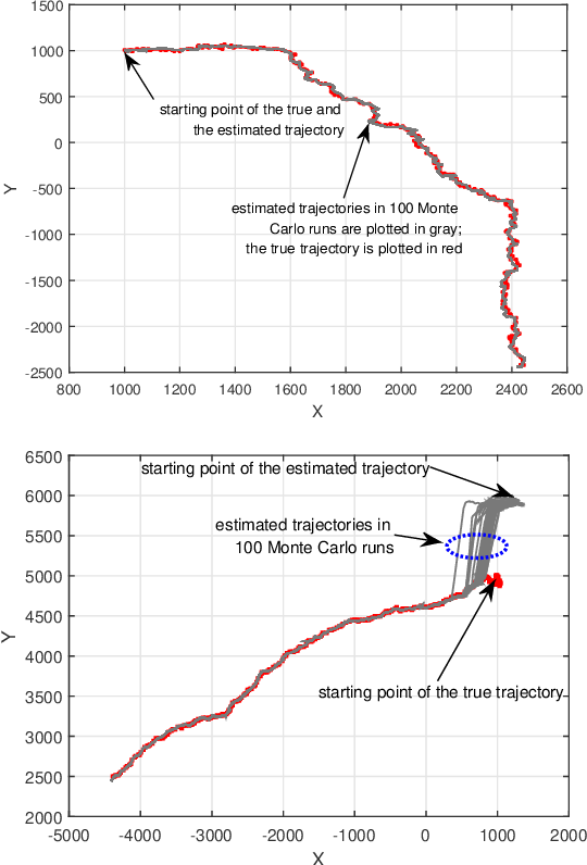 Figure 2 for Robust Dynamic Multi-Modal Data Fusion: A Model Uncertainty Perspective