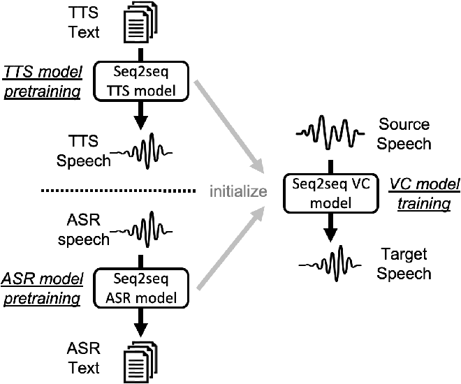 Figure 2 for Pretraining Techniques for Sequence-to-Sequence Voice Conversion