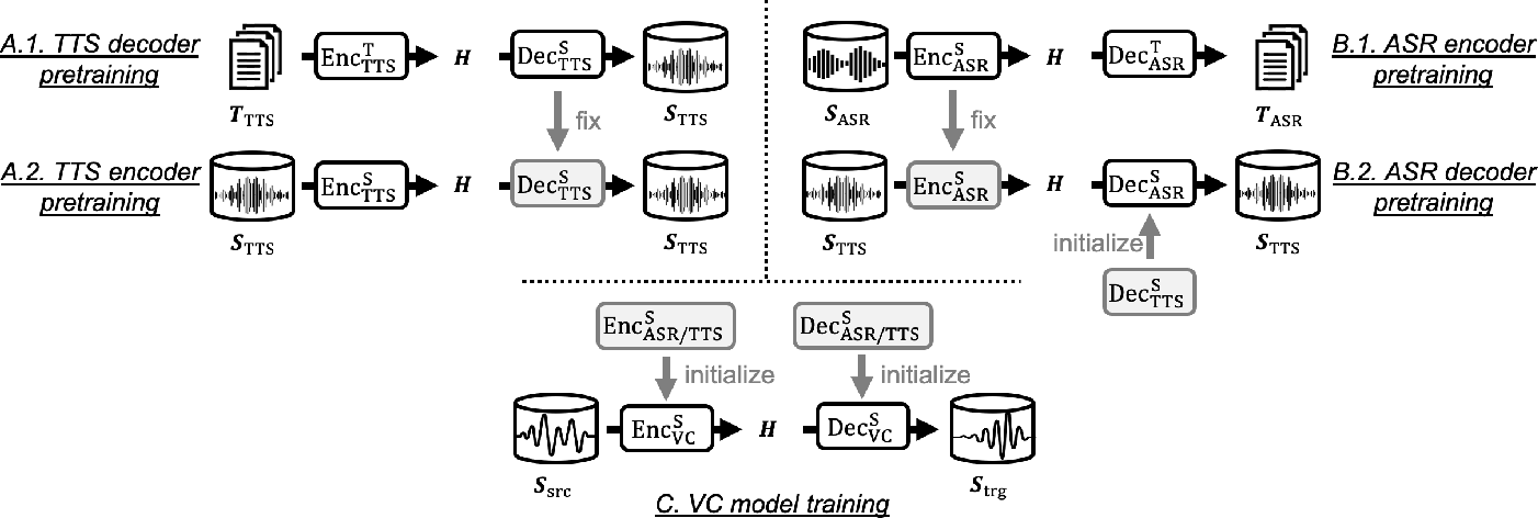Figure 3 for Pretraining Techniques for Sequence-to-Sequence Voice Conversion