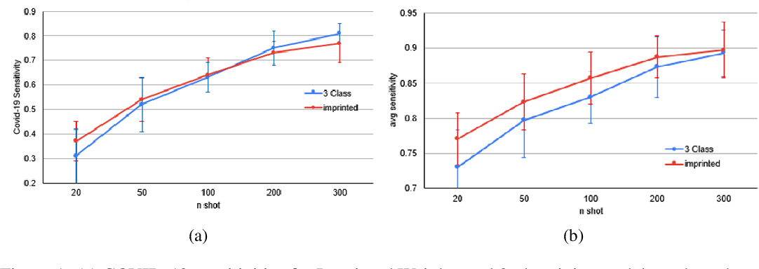 Figure 2 for COVID-19 Detection from Chest X-ray Images using Imprinted Weights Approach