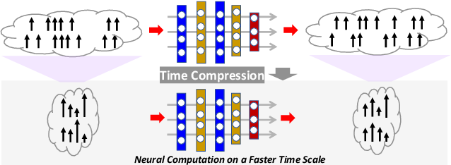 Figure 1 for Boosting Throughput and Efficiency of Hardware Spiking Neural Accelerators using Time Compression Supporting Multiple Spike Codes