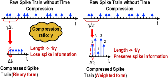 Figure 3 for Boosting Throughput and Efficiency of Hardware Spiking Neural Accelerators using Time Compression Supporting Multiple Spike Codes