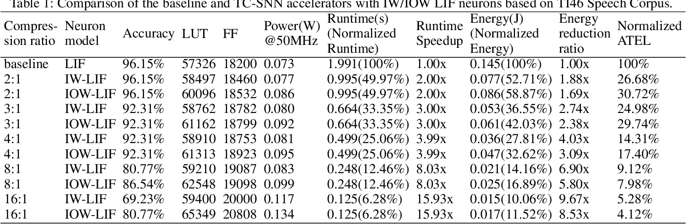 Figure 2 for Boosting Throughput and Efficiency of Hardware Spiking Neural Accelerators using Time Compression Supporting Multiple Spike Codes