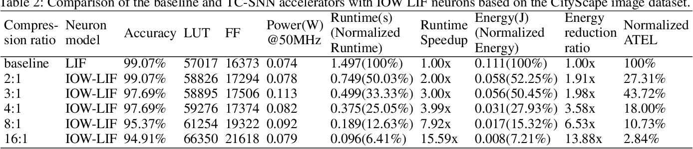 Figure 4 for Boosting Throughput and Efficiency of Hardware Spiking Neural Accelerators using Time Compression Supporting Multiple Spike Codes