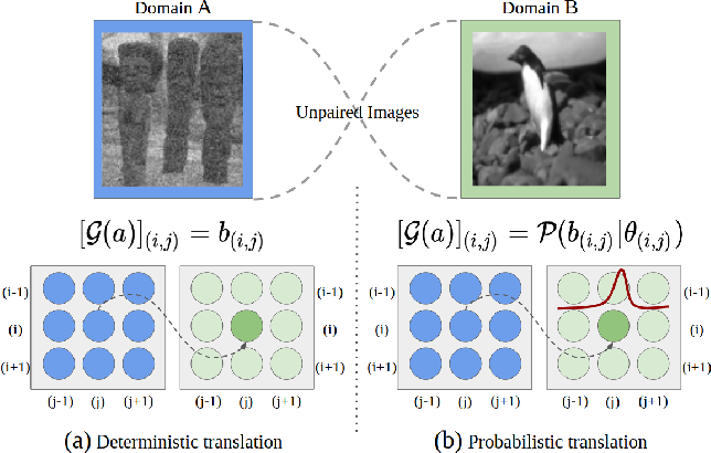 Figure 1 for Uncertainty-aware Generalized Adaptive CycleGAN