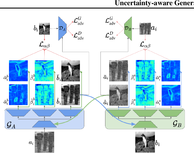 Figure 3 for Uncertainty-aware Generalized Adaptive CycleGAN