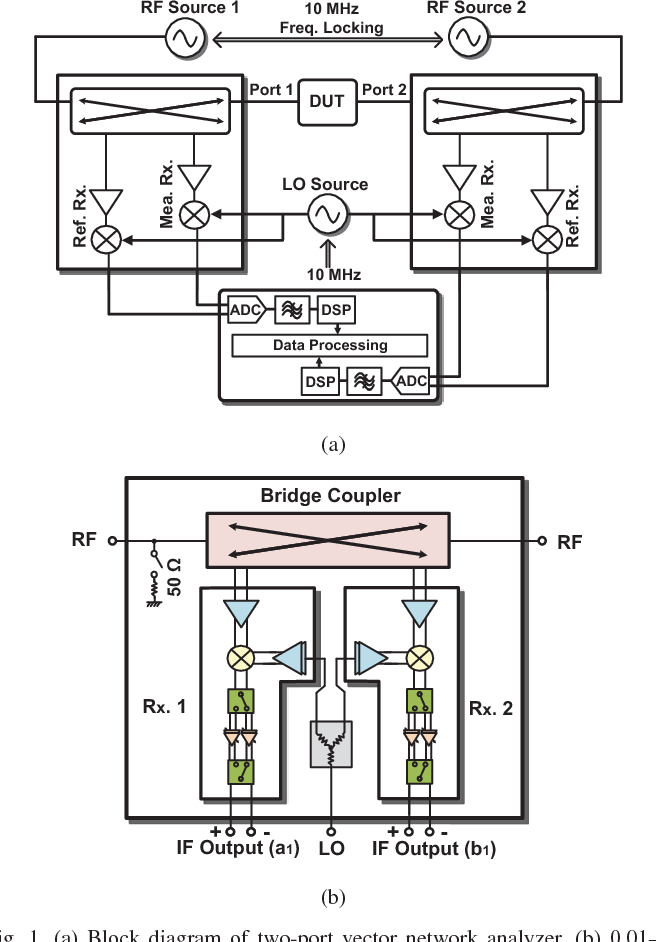 Figure 1 From A 00126 Ghz Single Chip Sige Reflectometer For Two