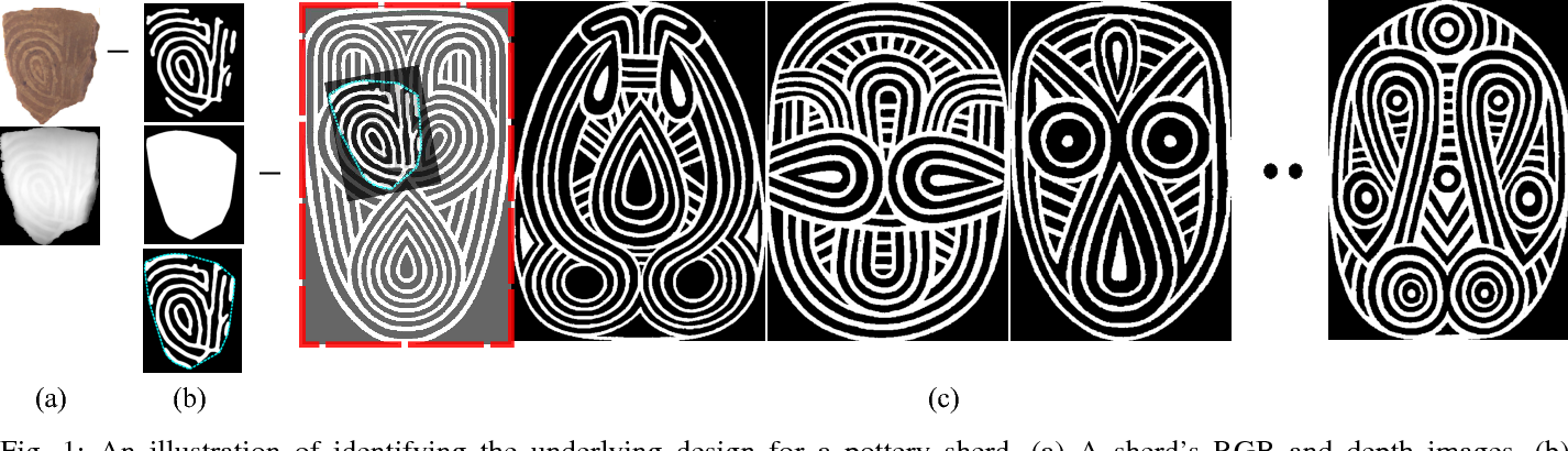 Figure 1 for Design Identification of Curve Patterns on Cultural Heritage Objects: Combining Template Matching and CNN-based Re-Ranking
