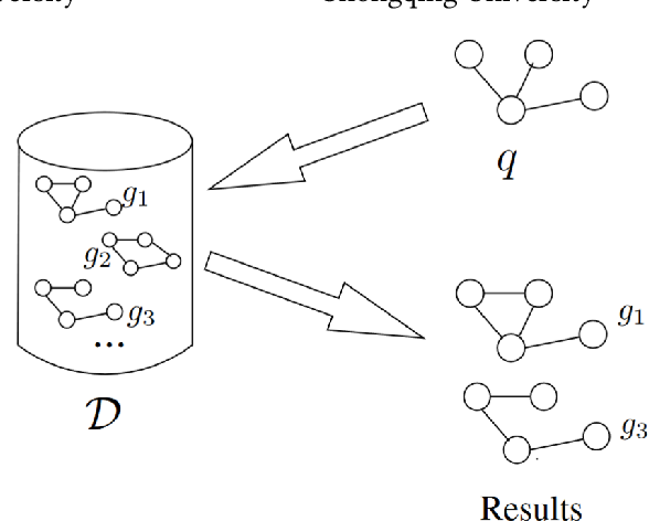 Figure 1 for Graph Partitioning and Graph Neural Network based Hierarchical Graph Matching for Graph Similarity Computation