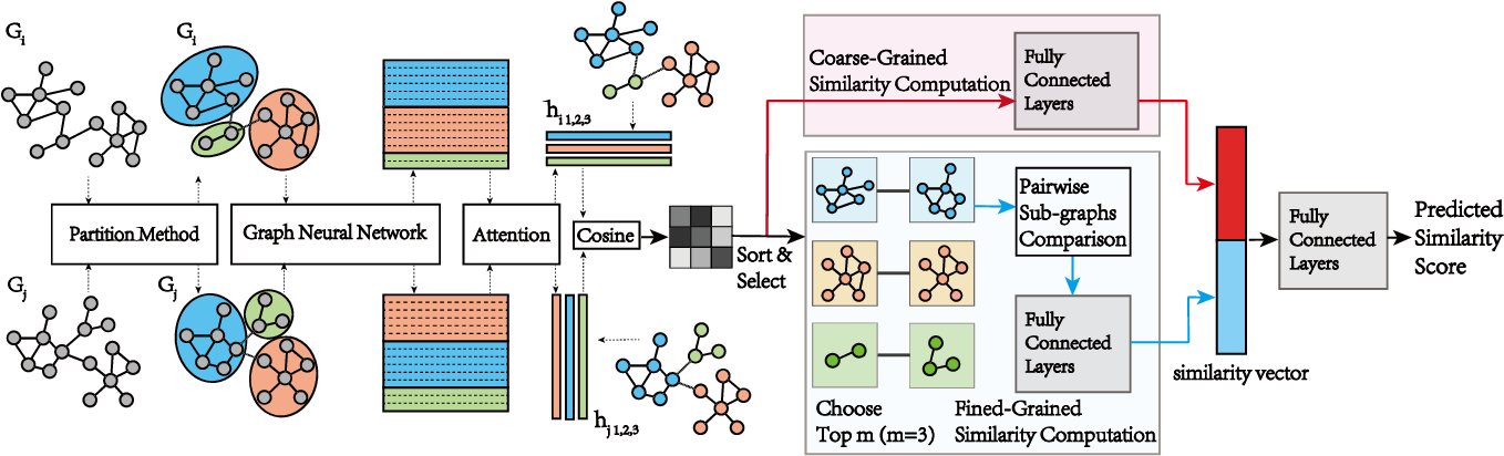 Figure 3 for Graph Partitioning and Graph Neural Network based Hierarchical Graph Matching for Graph Similarity Computation
