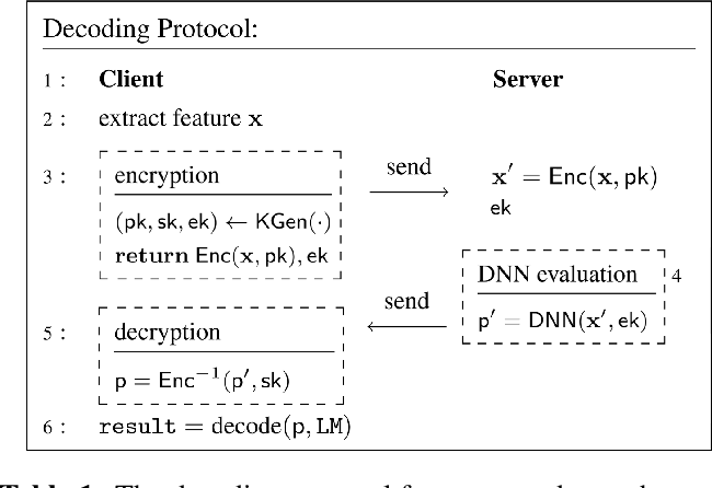 Figure 2 for Encrypted Speech Recognition using Deep Polynomial Networks