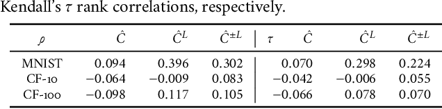 Figure 2 for Exploring the Memorization-Generalization Continuum in Deep Learning