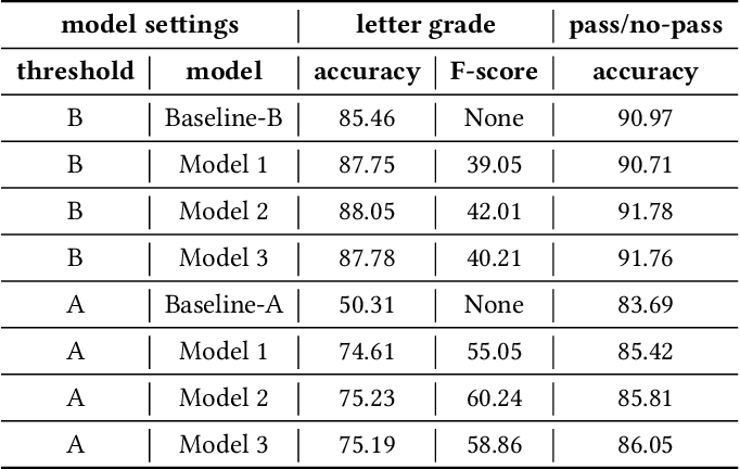 Figure 4 for Goal-based Course Recommendation