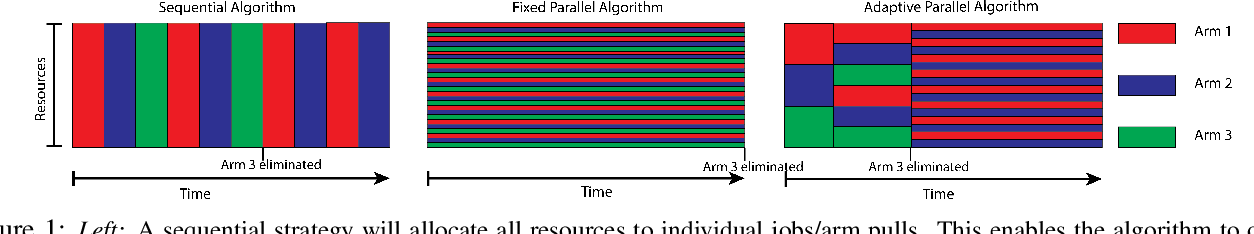 Figure 1 for Resource Allocation in Multi-armed Bandit Exploration: Overcoming Nonlinear Scaling with Adaptive Parallelism