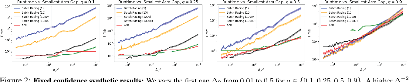 Figure 2 for Resource Allocation in Multi-armed Bandit Exploration: Overcoming Nonlinear Scaling with Adaptive Parallelism