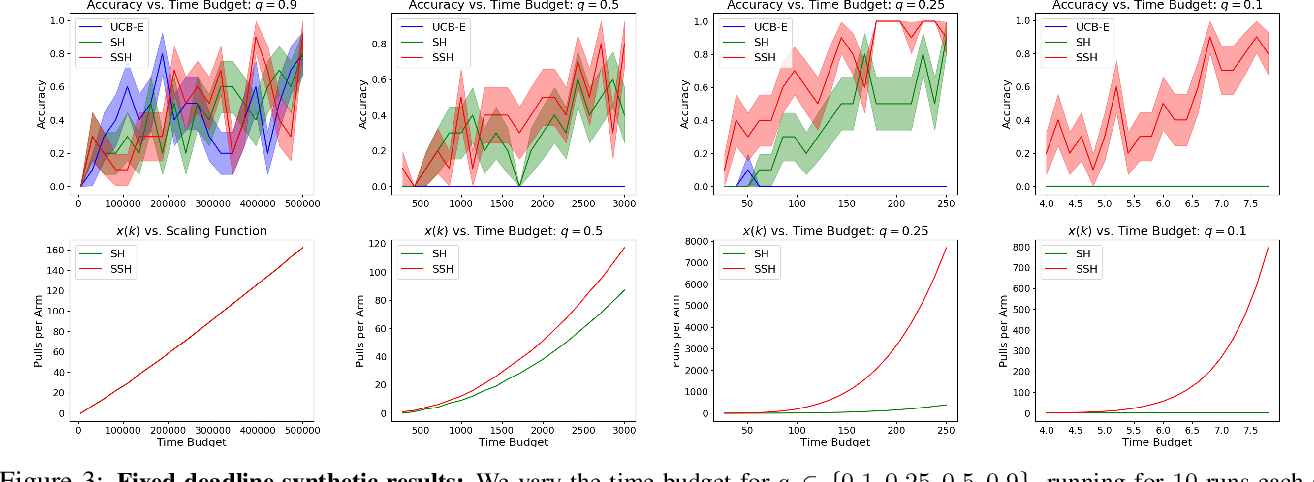 Figure 3 for Resource Allocation in Multi-armed Bandit Exploration: Overcoming Nonlinear Scaling with Adaptive Parallelism