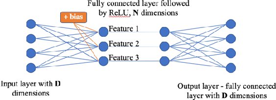 Figure 2 for Differentiable Disentanglement Filter: an Application Agnostic Core Concept Discovery Probe