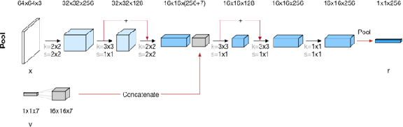 Figure 3 for Differentiable Disentanglement Filter: an Application Agnostic Core Concept Discovery Probe