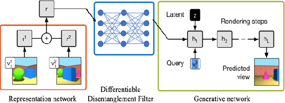 Figure 4 for Differentiable Disentanglement Filter: an Application Agnostic Core Concept Discovery Probe