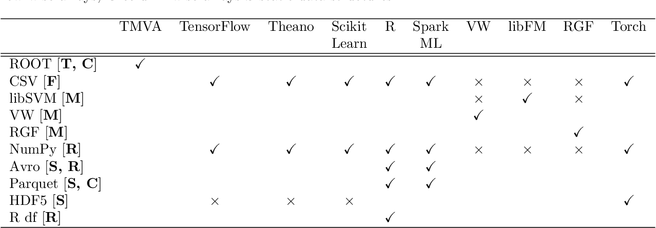 Figure 2 for Machine Learning in High Energy Physics Community White Paper